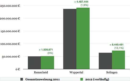 Vergleich der Steuerverbünde 2011 und 2012 nach Gemeinden