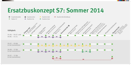 Ersatzbuskonzept S7