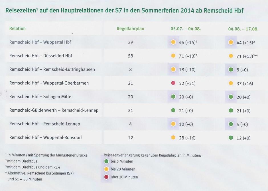 Reisezeiten S7 in Sommerferien 2014
